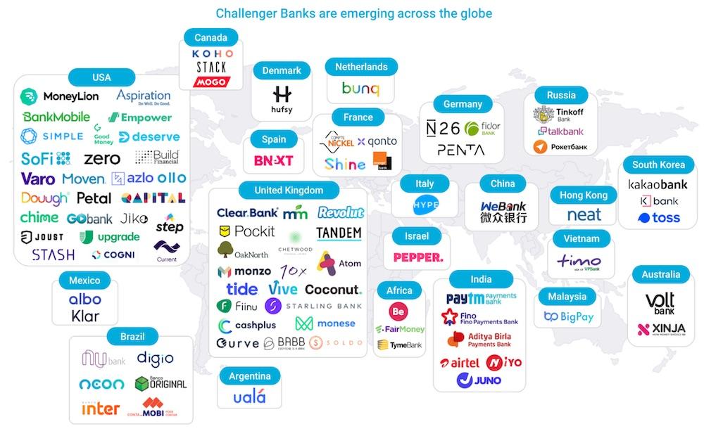 challenger bank logos
