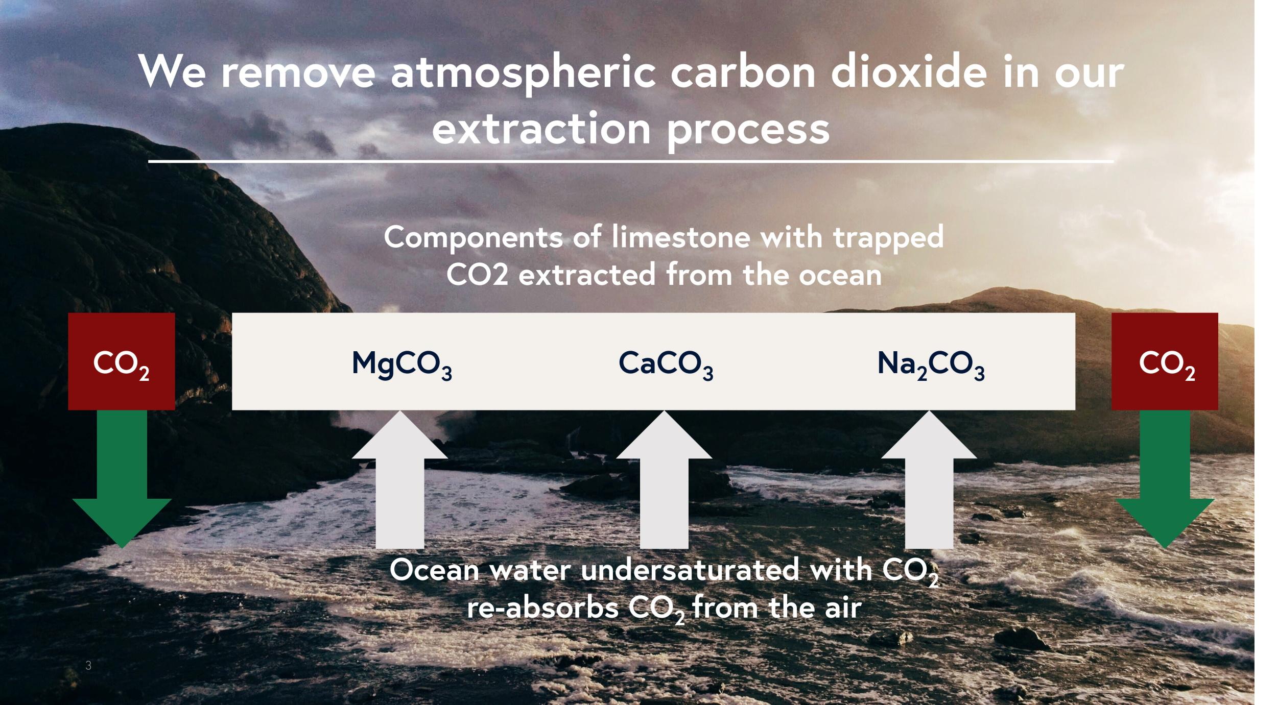 A diagram describing Heimdal's carbon extraction process